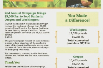 Northwest Farmer's Fighting Hunger Results
